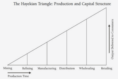Hayekian_triangle