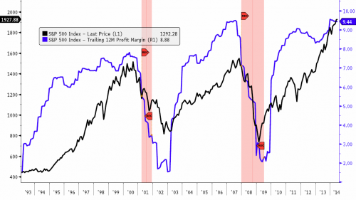 corporate profits sp500