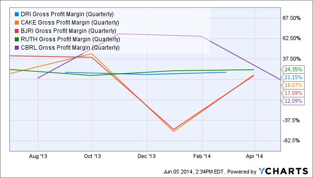 DRI Gross Profit Margin (Quarterly) Chart