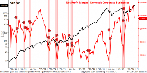 corporate profits peak