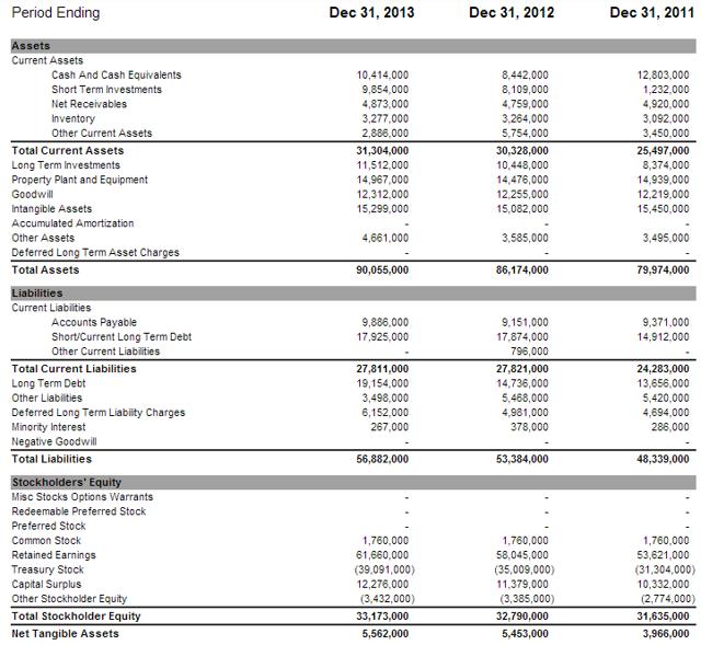 Coca-Cola Balance Sheet