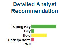 Coca-Cola Analyst Recommendations