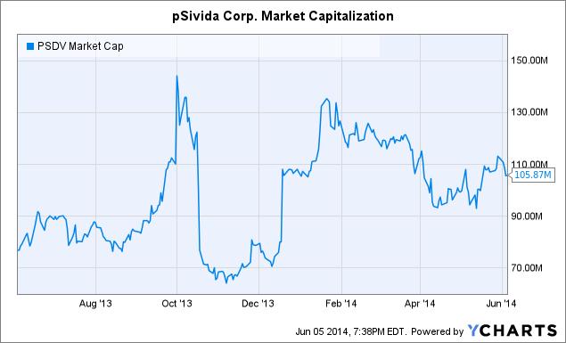 PSDV Market Cap Chart