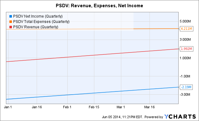 PSDV Net Income (Quarterly) Chart