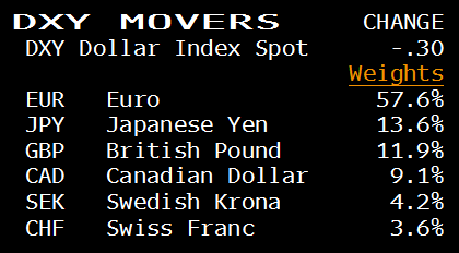 dxy movers
