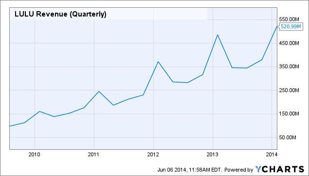 LULU Revenue (Quarterly) Chart