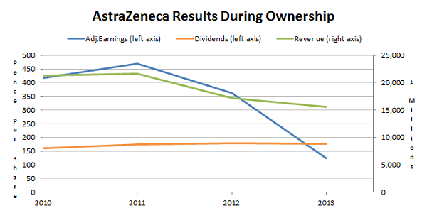 AstraZeneca results during ownership 2014 06
