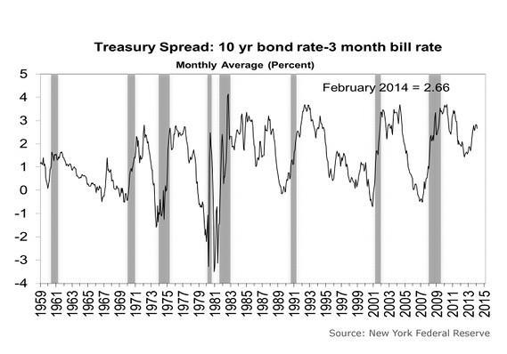 Treasury Yield Curve - NY Fed