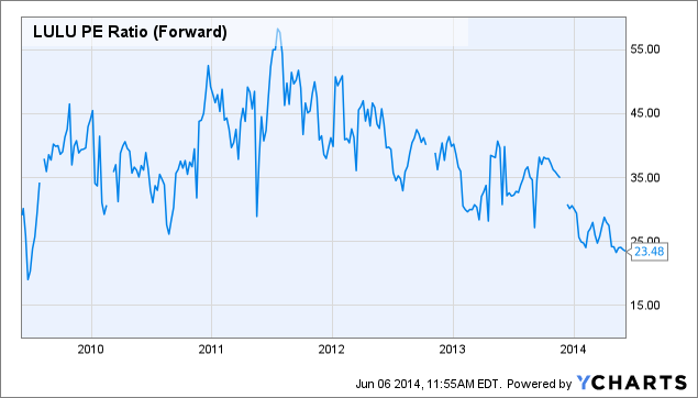 LULU PE Ratio (Forward) Chart
