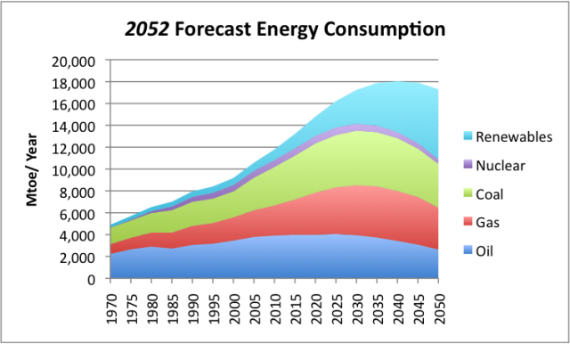 Figure 2. Energy Consumption to 2050, based on spreadsheet data from www.2052.info.