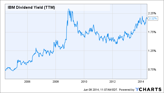 IBM Dividend Yield (<a href=