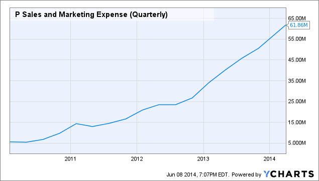 P Sales and Marketing Expense (Quarterly) Chart