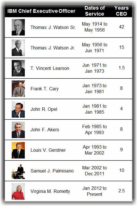 IBM Chief Executive Officers from 1914 to Present