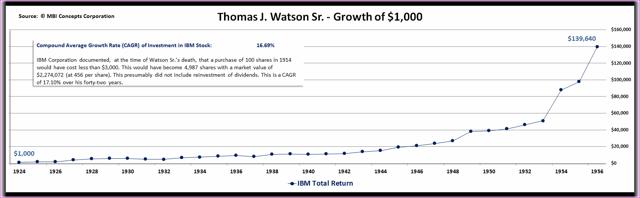 Tom Watson Sr.