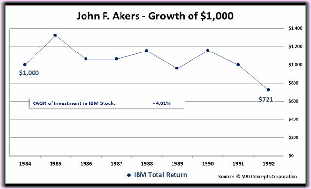 John F. Aker