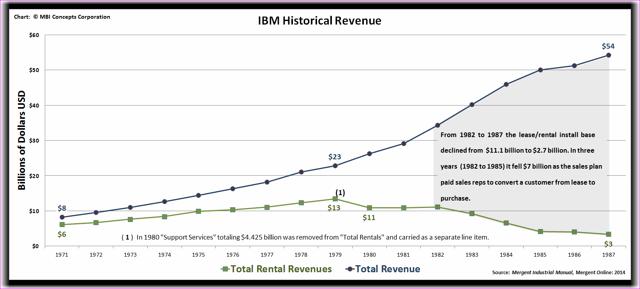 Chart documenting IBM