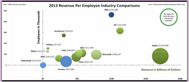 Comparing IBM