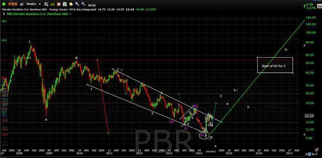 PBR weekly
