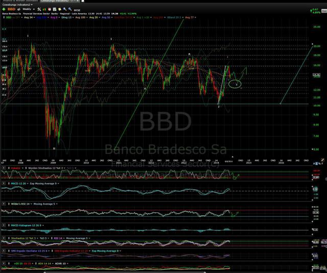 BBD Weekly