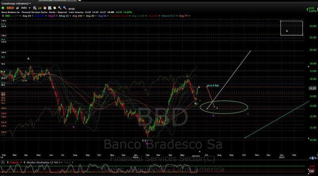 BBD Daily also showing IHS