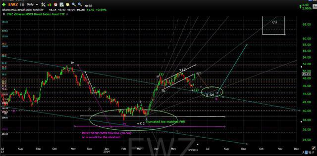 EWZ Daily also with IHS