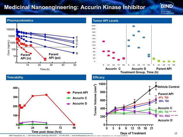 Accurin Kinase inhibitor results