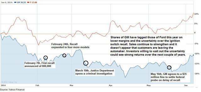 GM stock performance on recalls
