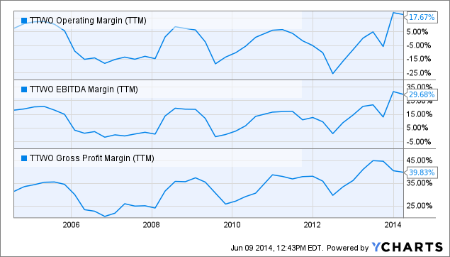 TTWO Operating Margin Chart