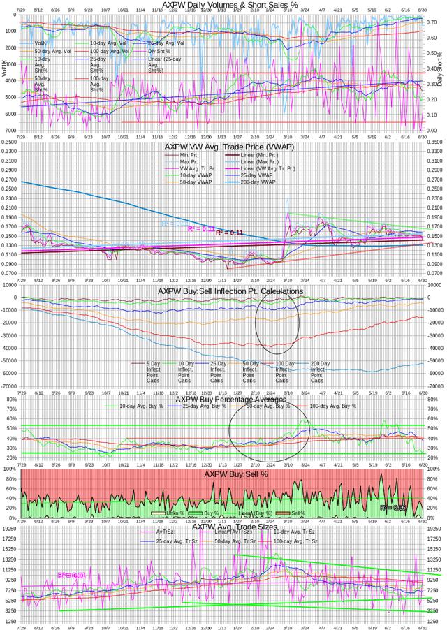 AXPW Intra-day Statistics Chart 20140630