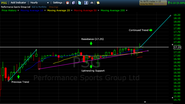 1 Month Hourly Chart of Performance Sports Group