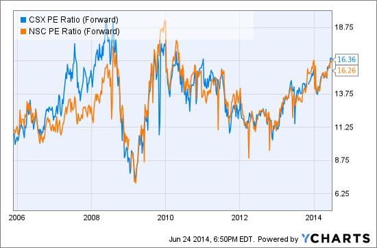 CSX PE Ratio (Forward) Chart