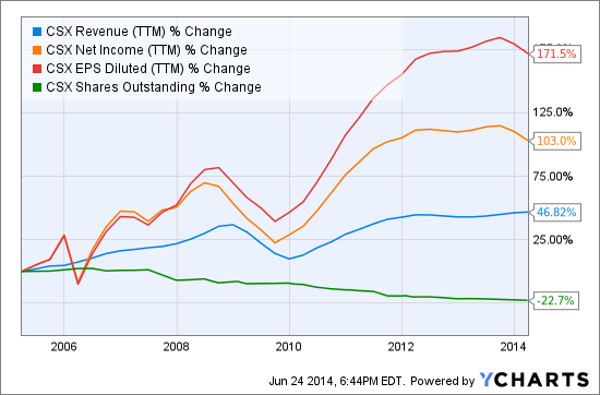 CSX Revenue (<a href='http://seekingalpha.com/symbol/TTM' title='Tata Motors Limited'>TTM</a>) Chart