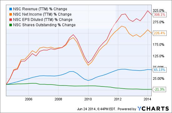NSC Revenue (<a href='http://seekingalpha.com/symbol/TTM' title='Tata Motors Limited'>TTM</a>) Chart
