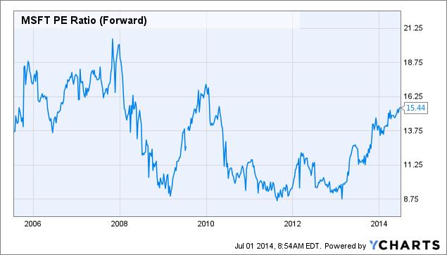 MSFT PE Ratio (Forward) Chart