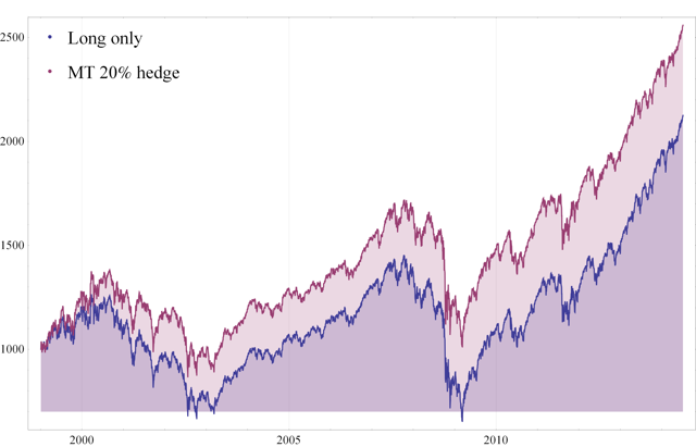 Fig. 3 Value of $1000 - Long only vs MT 20% hedge portfolio
