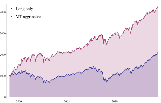 Fig. 5 Value of $1,000 - Long only vs. MT aggressive portfolio