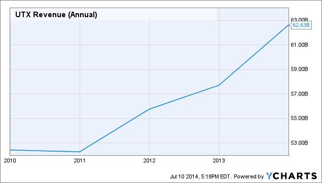 UTX Revenue (Annual) Chart