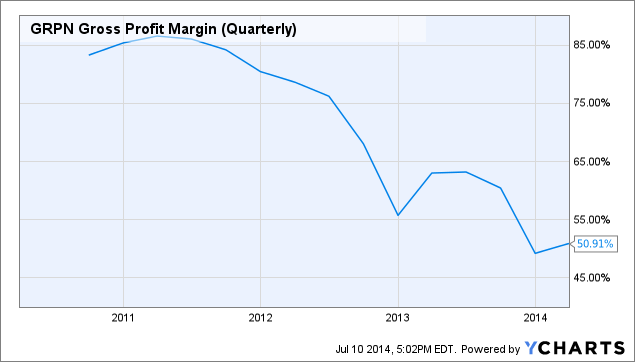 GRPN Gross Profit Margin (Quarterly) Chart