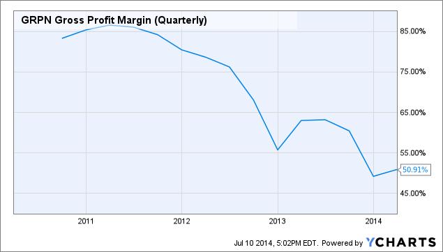 GRPN Gross Profit Margin (Quarterly) Chart