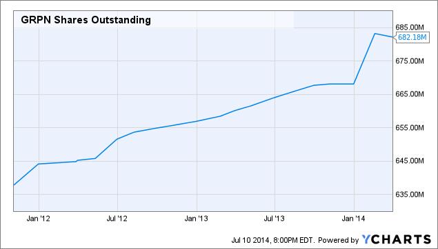 GRPN Shares Outstanding Chart