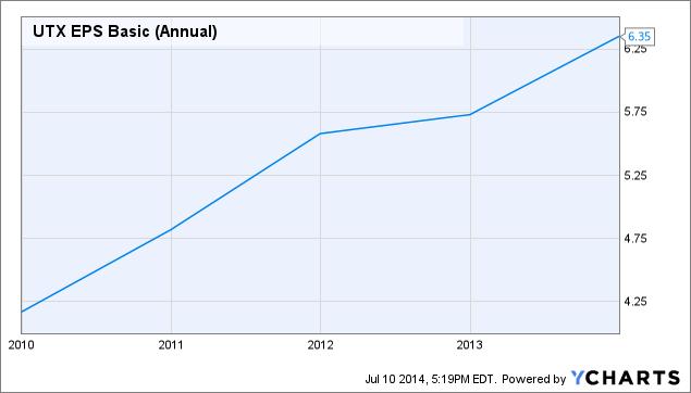 UTX EPS Basic (Annual) Chart