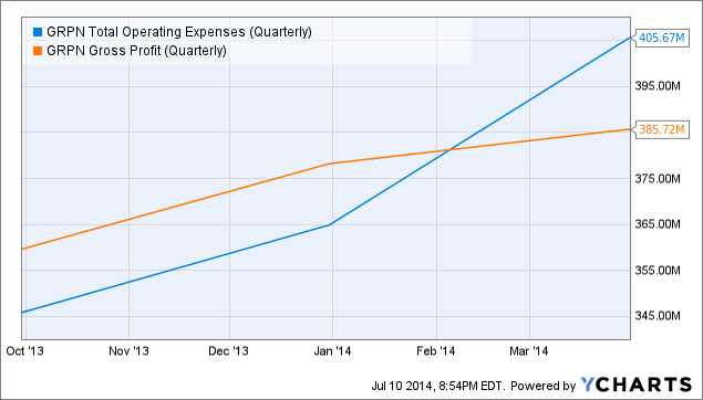 GRPN Total Operating Expenses (Quarterly) Chart