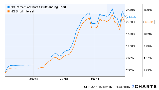 NQ Percent of Shares Outstanding Short Chart
