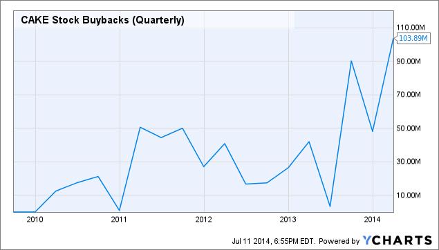 CAKE Stock Buybacks (Quarterly) Chart