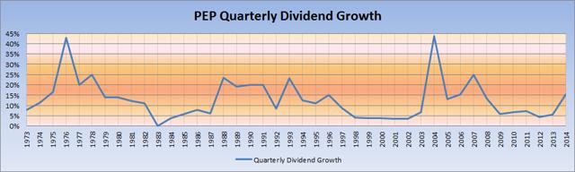 PEP QUARTERLY DIVIDEND GROWTH