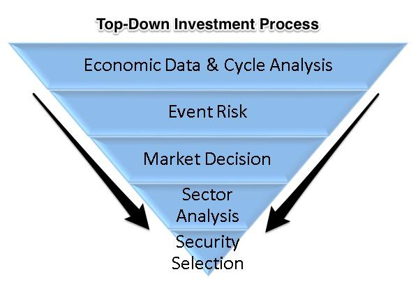 Top Down Investment Process