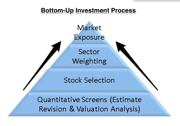 Bottom-Up Investment Process