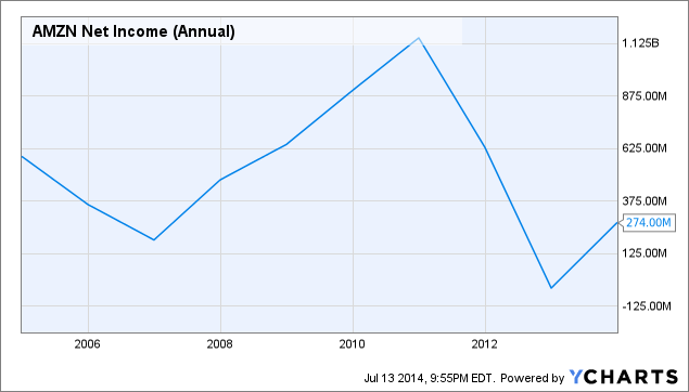 AMZN Net Income (Annual) Chart