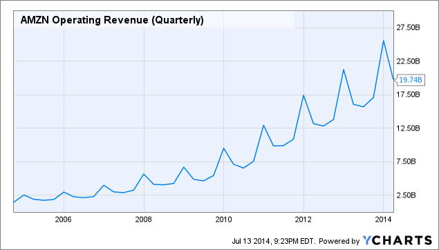 AMZN Operating Revenue (Quarterly) Chart