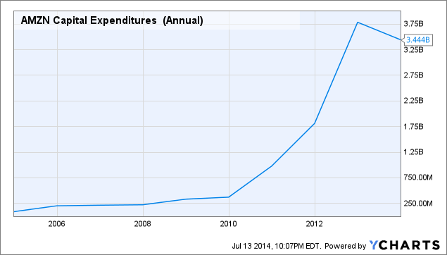 AMZN Capital Expenditures (Annual) Chart